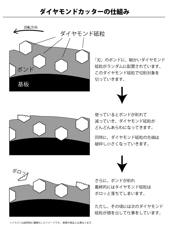 ダイヤモンドカッターの仕組み